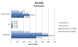 OCZ RevoDrive 3 AS-SSD Read