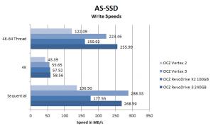 OCZ RevoDrive 3 AS-SSD Write