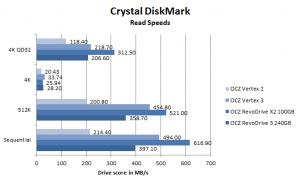 OCZ RevoDrive 3 CrystalDiskMark Read