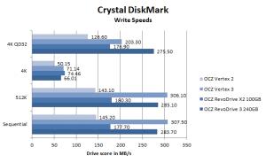OCZ RevoDrive 3 CrystalDiskMark Write