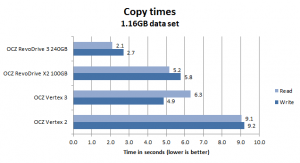 OCZ_RevoDrive_3_File_Copy_Time