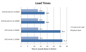 OCZ_RevoDrive_3_Load_Times