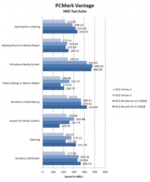 OCZ RevoDrive 3 PC Mark Vantage