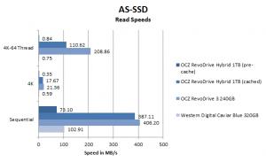 OCZ RevoDrive Hybrid review AS-SSD read performance