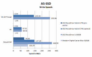 OCZ RevoDrive Hybrid review AS-SSD write performance