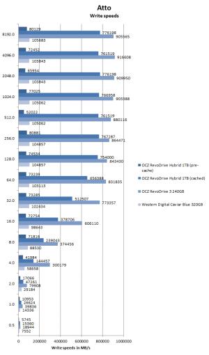 OCZ RevoDrive Hybrid review ATTO write performance