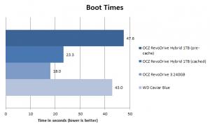 OCZ RevoDrive Hybrid boot times