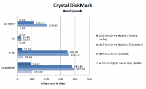 OCZ RevoDrive Hybrid review CrystalDiskMark read performance