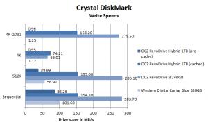 OCZ RevoDrive Hybrid review CrystalDiskMark write performance