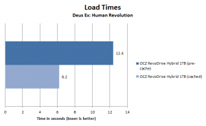 OCZ RevoDrive Hybrid Deus Ex load time