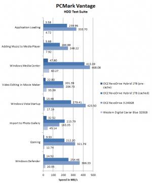 OCZ RevoDrive Hybrid review PCMark Vantage performance