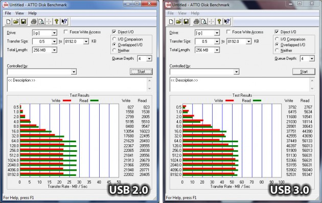Voyager S3 ATTO performance difference USB 2 and USB 3
