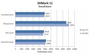 3DMark 11 overall test scores