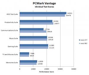 PCMark Vantage individual test scores