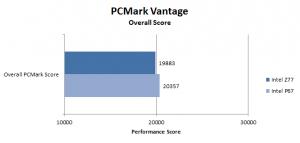PCMark Vantage overall scores