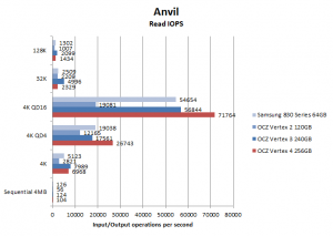 Vertex 4 Anvil read IOPS