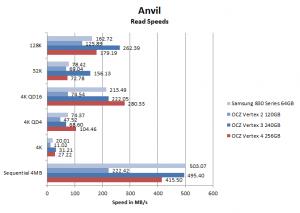 Vertex 4 Anvil read speeds