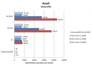 Vertex 4 Anvil write IOPS