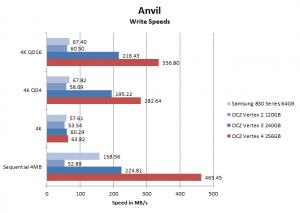Vertex 4 Anvil write speed