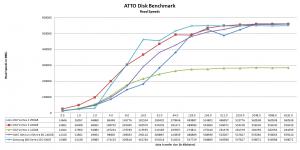 Vertex 4 ATTO Read performance