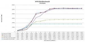 Vertex 4 ATTO Write performance