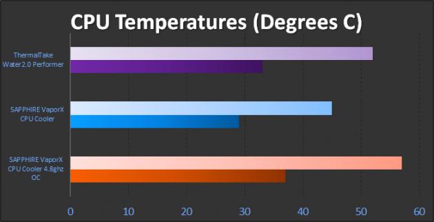 SAPPHIRE Vapor-X CPU temps