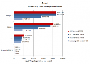 OCZ Vector 256GB Anvil IOPS Write