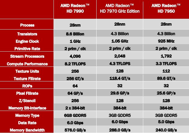 SAPPHIRE AMD Radeon HD 7990 specs