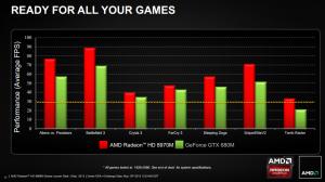 AMD Radeon HD 8970M benchmarks