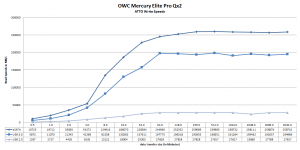 OWC Mercury Elite Pro Qx2 Atto Write Performance Benchmark