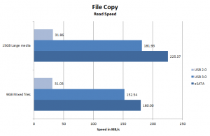 OWC Mercury Elite QX2 File Transfer READ benchmark
