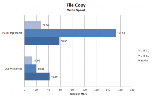 OWC Mercury Elite QX2 File Transfer WRITE benchmark